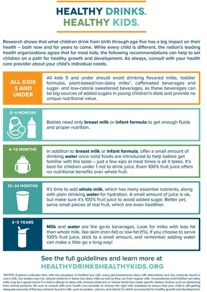 Description of drink guidelines for children under 5.